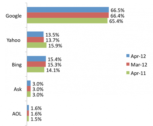 comScore Releases April 2012 U.S. Search Rankings