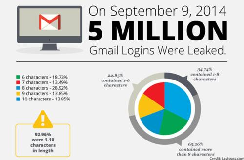 Gmail Hacked: Were you one of them?