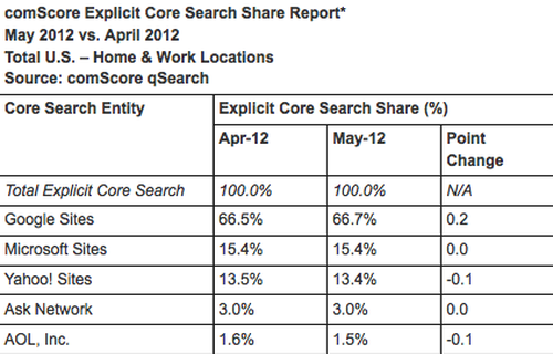comScore May 2012 Search Engine Rankings