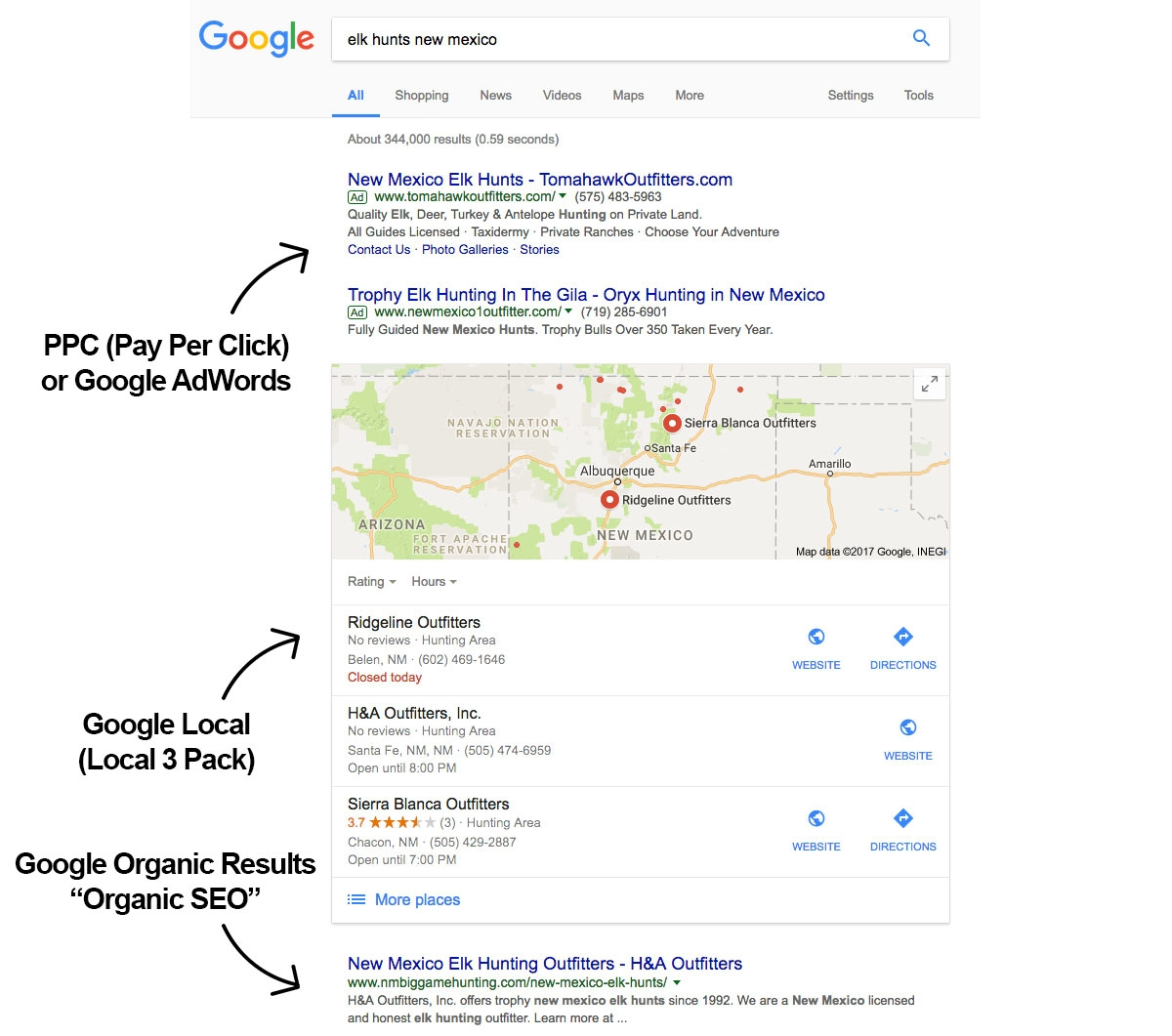 Google PPC / Google AdWords Management