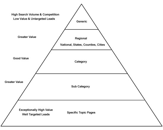 SEO Value Pyramid